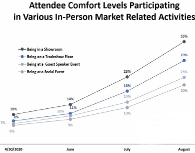 Attendee Comfort Level at Summer Market Activities
