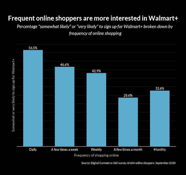 Walmart's New Membership Program Piques Online Shoppers Interest