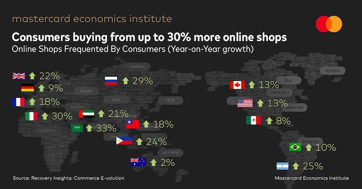 E-commerce a COVID Lifeline for Retailers with Additional $900 Billion Spent Online Globally