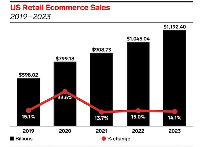 graphic of retail e-commerce sales